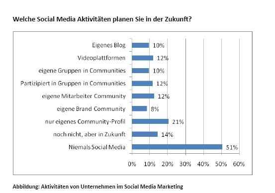 Cologne Business School - 51 Prozent Ablehnung 09-09-01