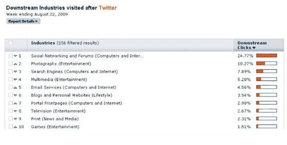 Hitwise - Linkverteilung bei Twitter